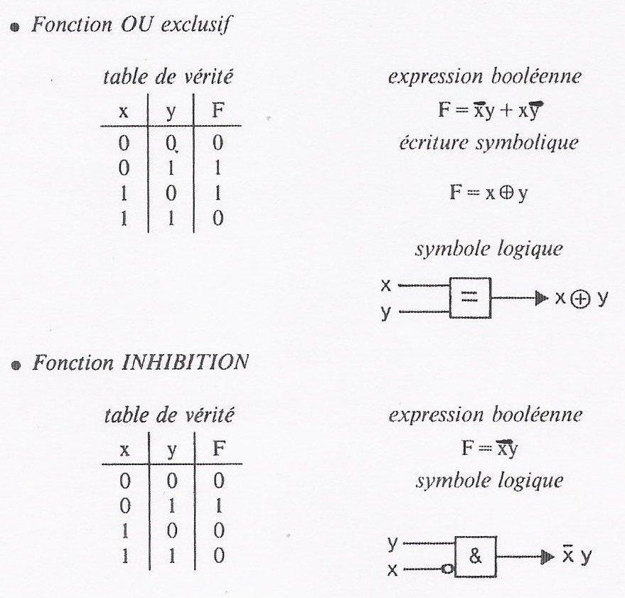 Un peu logique suite for Les fonctions logiques